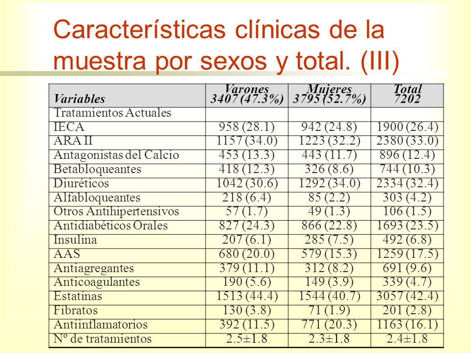 Variables Varones 3407 (47.3%) Mujeres 3795 (52.7%) Total 7202 Tratamientos Actuales IECA958 (28.1)942 (24.8)1900 (26.4) ARA II1157 (34.0)1223 (32.2)2