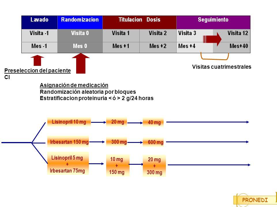 Irbesartan 150 mg Lisinopril 5 mg + Irbesartan 75mg PRONEDI Preseleccion del paciente CI Asignación de medicación Randomización aleatoria por bloques