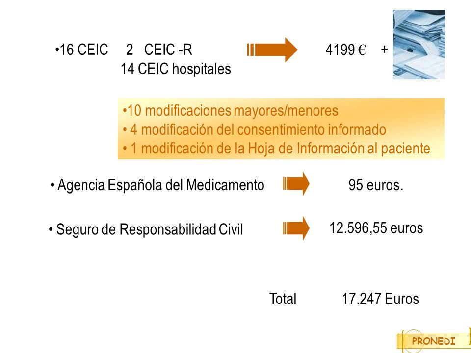 10 modificaciones mayores/menores 4 modificación del consentimiento informado 1 modificación de la Hoja de Información al paciente PRONEDI 16 CEIC 2 C