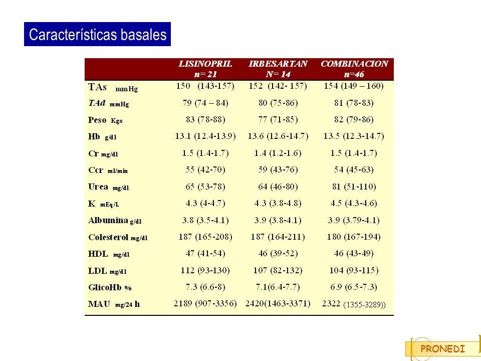 Características basales PRONEDI