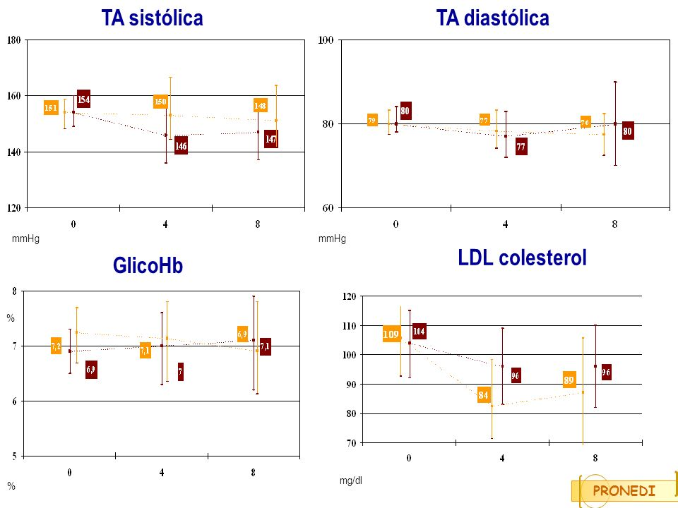 PRONEDI TA diastólicaTA sistólica % mmHg GlicoHb LDL colesterol % mg/dl