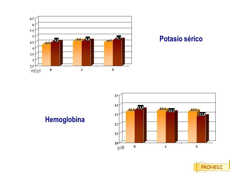 mEq/l g/dll Potasio sérico Hemoglobina PRONEDI