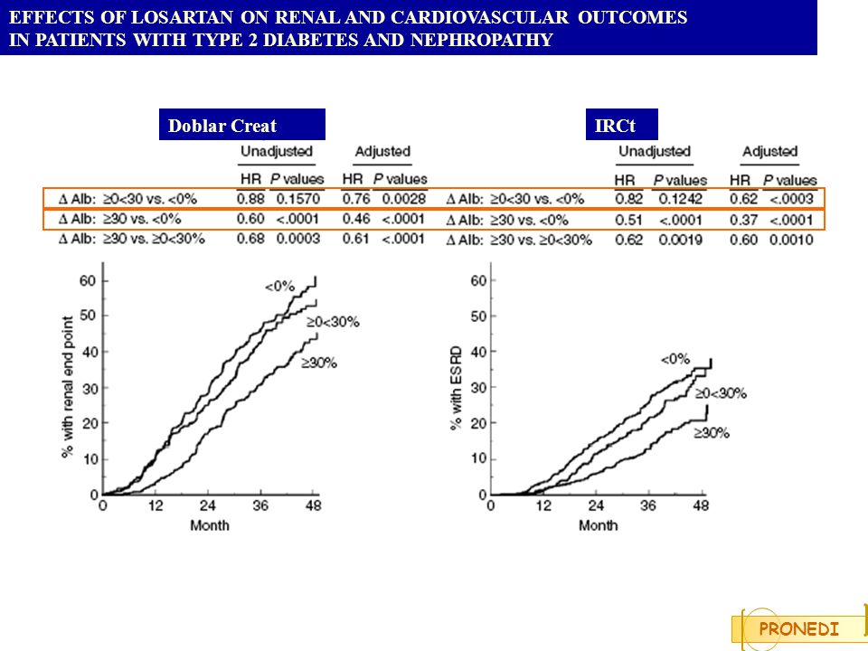 EFFECTS OF LOSARTAN ON RENAL AND CARDIOVASCULAR OUTCOMES IN PATIENTS WITH TYPE 2 DIABETES AND NEPHROPATHY Doblar CreatIRCt PRONEDI