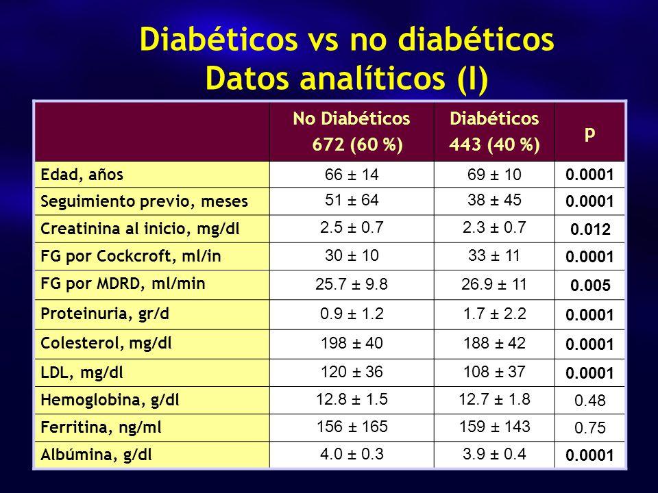 No Diabéticos 672 (60 %) Diabéticos 443 (40 %) p Edad, años 66 ± 1469 ± 100.0001 Seguimiento previo, meses 51 ± 6438 ± 45 0.0001 Creatinina al inicio, mg/dl 2.5 ± 0.72.3 ± 0.7 0.012 FG por Cockcroft, ml/in 30 ± 1033 ± 11 0.0001 FG por MDRD, ml/min 25.7 ± 9.826.9 ± 11 0.005 Proteinuria, gr/d 0.9 ± 1.21.7 ± 2.2 0.0001 Colesterol, mg/dl 198 ± 40188 ± 42 0.0001 LDL, mg/dl 120 ± 36108 ± 37 0.0001 Hemoglobina, g/dl 12.8 ± 1.512.7 ± 1.8 0.48 Ferritina, ng/ml 156 ± 165159 ± 143 0.75 Albúmina, g/dl 4.0 ± 0.33.9 ± 0.4 0.0001 Diabéticos vs no diabéticos Datos analíticos (I)