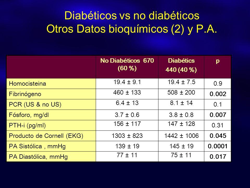 No Diabéticos 670 (60 %) Diabétics 440 (40 %) p Homocisteina 19.4 ± 9.119.4 ± 7.5 0.9 Fibrinógeno 460 ± 133508 ± 200 0.002 PCR (US & no US) 6.4 ± 138.