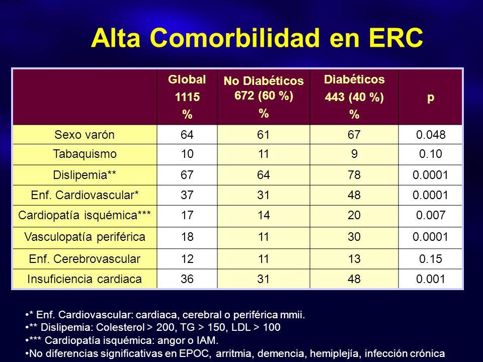 Global 1115 % No Diabéticos 672 (60 %) % Diabéticos 443 (40 %) % p Sexo varón6461670.048 Tabaquismo101190.10 Dislipemia**6764780.0001 Enf. Cardiovascu
