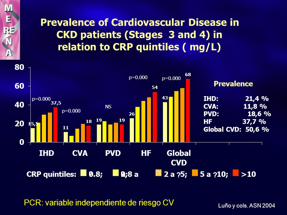 Prevalence of Cardiovascular Disease in CKD patients (Stages 3 and 4) in relation to CRP quintiles ( mg/L) 15,5 11 19 26 43 37,5 18 19 54 68 0 20 40 60 80 IHDCVAPVDHFGlobal CVD CRP quintiles:.