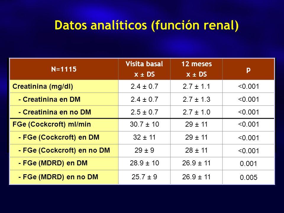 Datos analíticos (función renal) N=1115 Visita basal x ± DS 12 meses x ± DS p Creatinina (mg/dl)2.4 ± 0.72.7 ± 1.1<0.001 - Creatinina en DM2.4 ± 0.72.