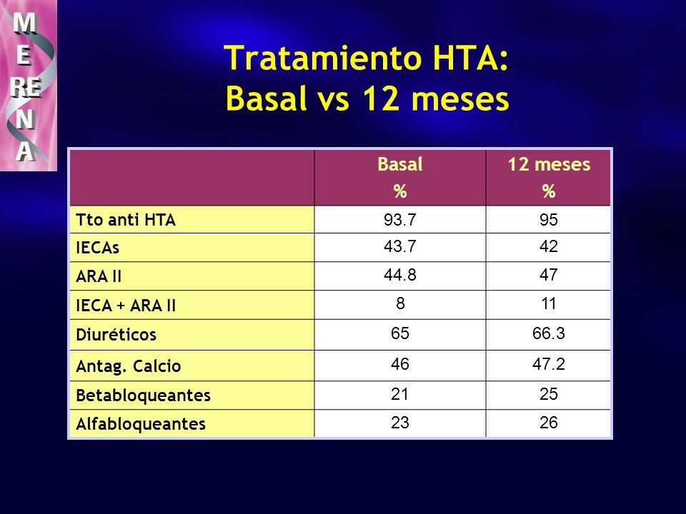 Basal % 12 meses % Tto anti HTA 93.795 IECAs 43.742 ARA II 44.847 IECA + ARA II 811 Diuréticos 6566.3 Antag. Calcio 4647.2 Betabloqueantes 2125 Alfabl