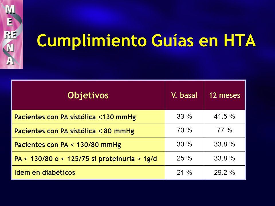Objetivos V. basal12 meses Pacientes con PA sistólica 130 mmHg 33 %41.5 % Pacientes con PA sistólica 80 mmHg 70 %77 % Pacientes con PA < 130/80 mmHg 3
