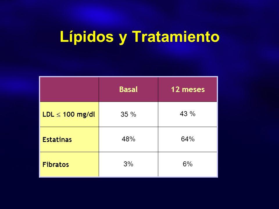 Lípidos y Tratamiento Basal12 meses LDL 100 mg/dl 35 % 43 % Estatinas 48%64% Fibratos 3%6%