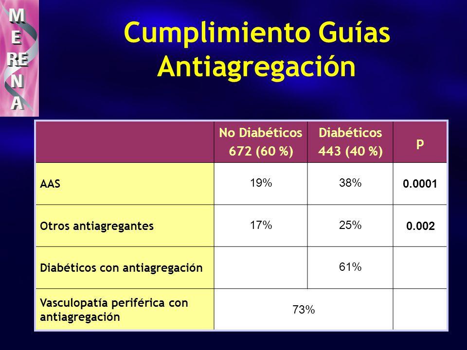 Cumplimiento Guías Antiagregación No Diabéticos 672 (60 %) Diabéticos 443 (40 %) p AAS 19%38% 0.0001 Otros antiagregantes 17%25% 0.002 Diabéticos con antiagregación 61% Vasculopatía periférica con antiagregación 73%