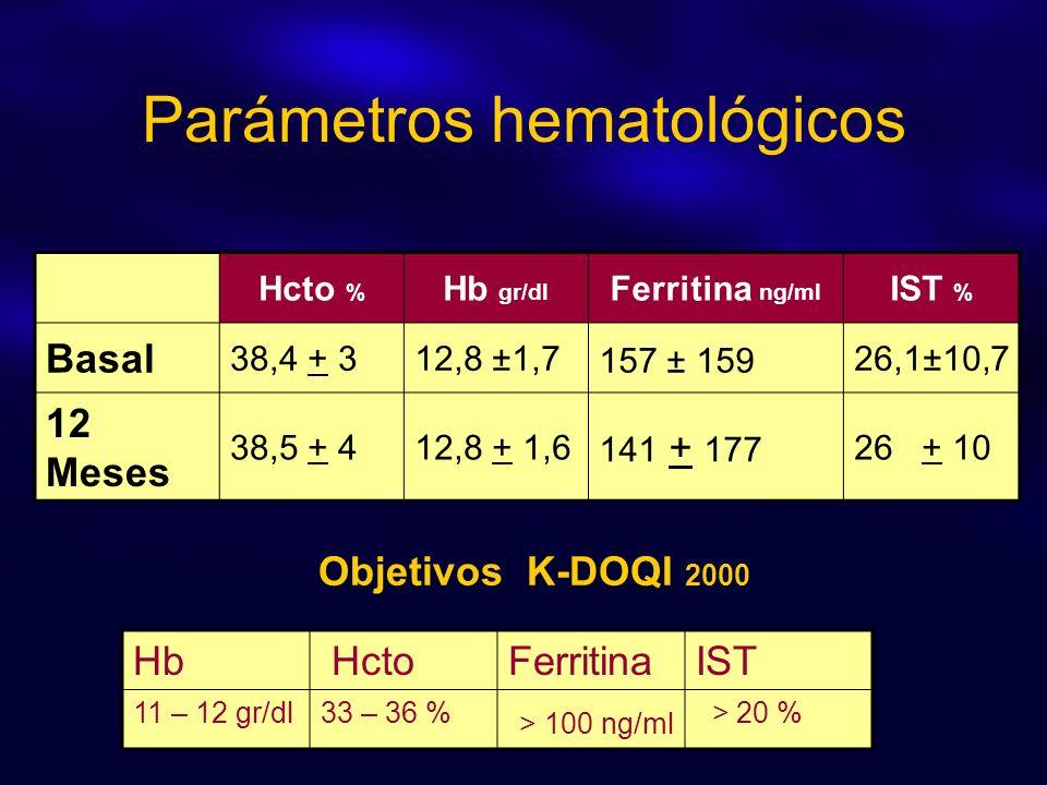 Parámetros hematológicos Hcto % Hb gr/dl Ferritina ng/ml IST % Basal 38,4 + 312,8 ±1,7 157 ± 159 26,1±10,7 12 Meses 38,5 + 412,8 + 1,6 141 + 177 26 +