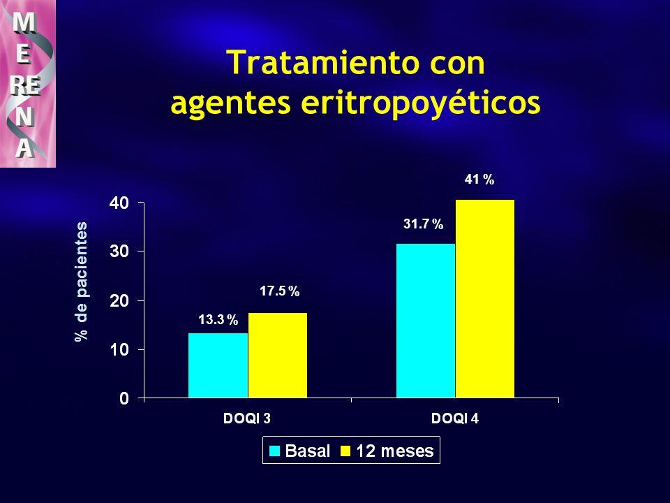 Tratamiento con agentes eritropoyéticos % de pacientes 13.3 % 31.7 % 41 % 17.5 %