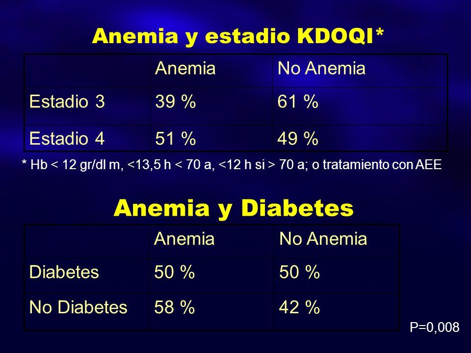 Anemia y Diabetes AnemiaNo Anemia Diabetes50 % No Diabetes58 %42 % Anemia y estadio KDOQI* AnemiaNo Anemia Estadio 339 %61 % Estadio 451 %49 % P=0,008