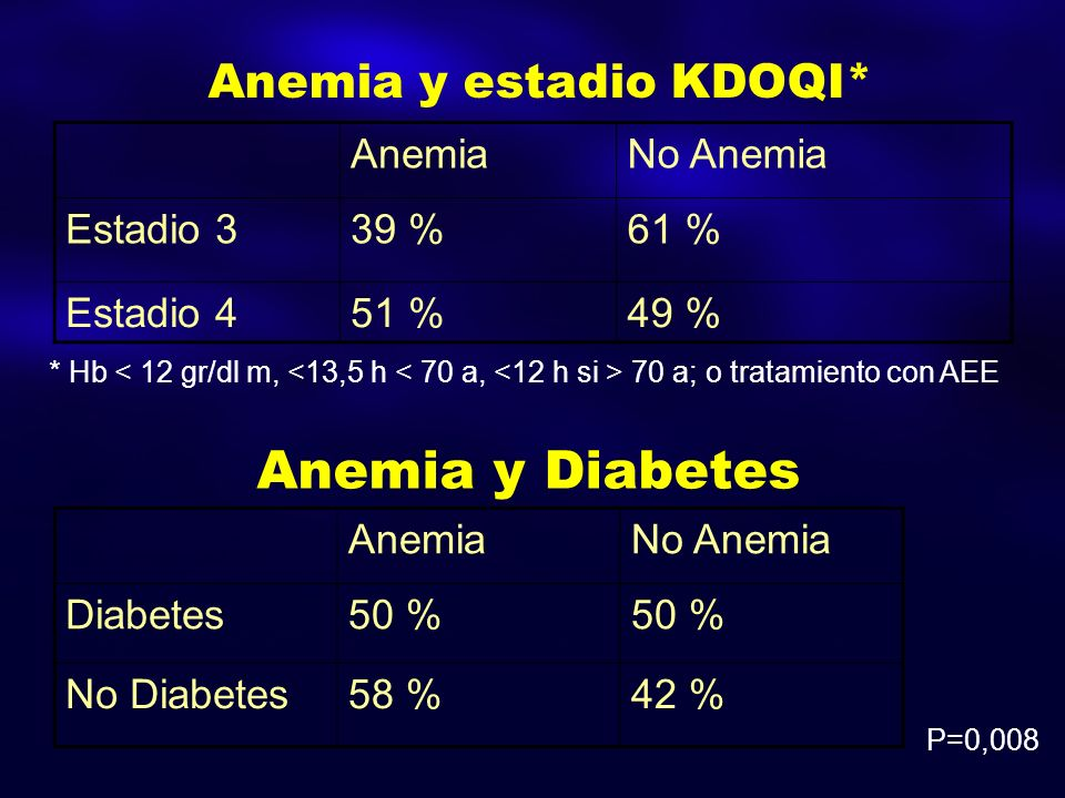 Anemia y Diabetes AnemiaNo Anemia Diabetes50 % No Diabetes58 %42 % Anemia y estadio KDOQI* AnemiaNo Anemia Estadio 339 %61 % Estadio 451 %49 % P=0,008 * Hb 70 a; o tratamiento con AEE
