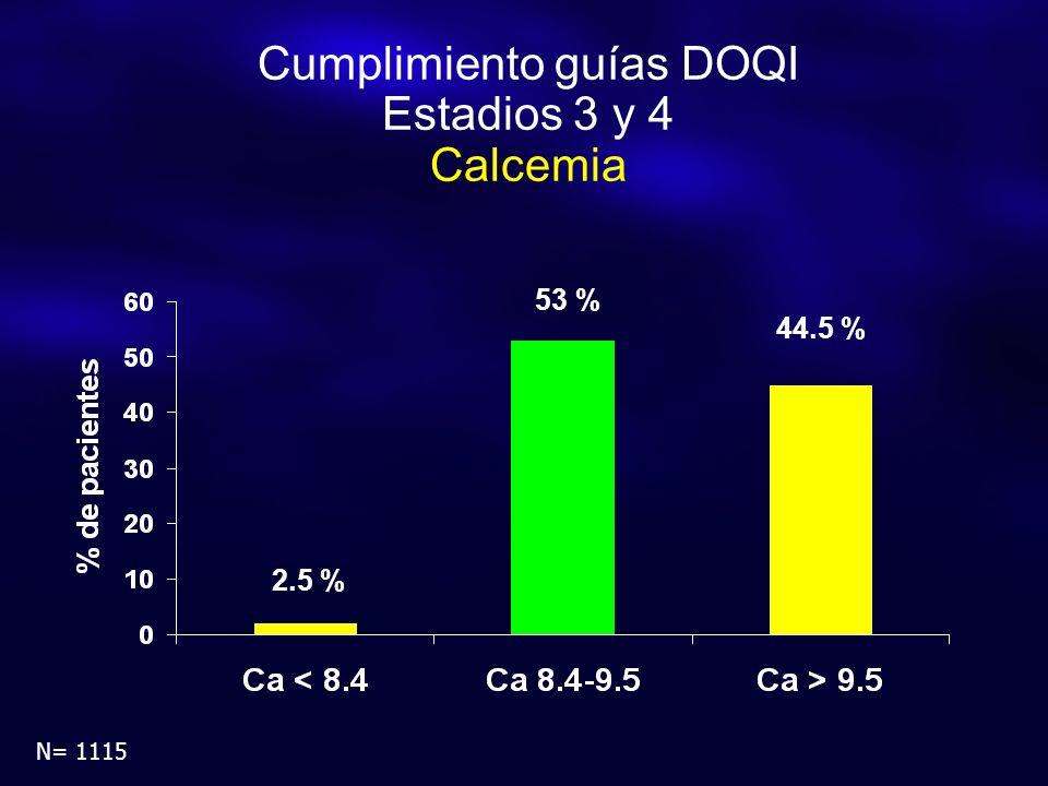 Cumplimiento guías DOQI Estadios 3 y 4 Calcemia 2.5 % 53 % 44.5 % N= 1115