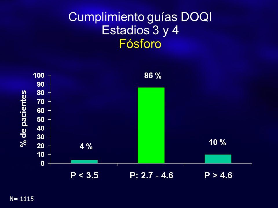 Cumplimiento guías DOQI Estadios 3 y 4 Fósforo 4 % 86 % 10 % N= 1115