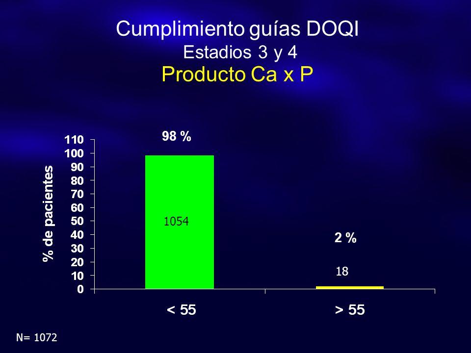 Cumplimiento guías DOQI Estadios 3 y 4 Producto Ca x P N= 1072 98 % 2 % 1054 18