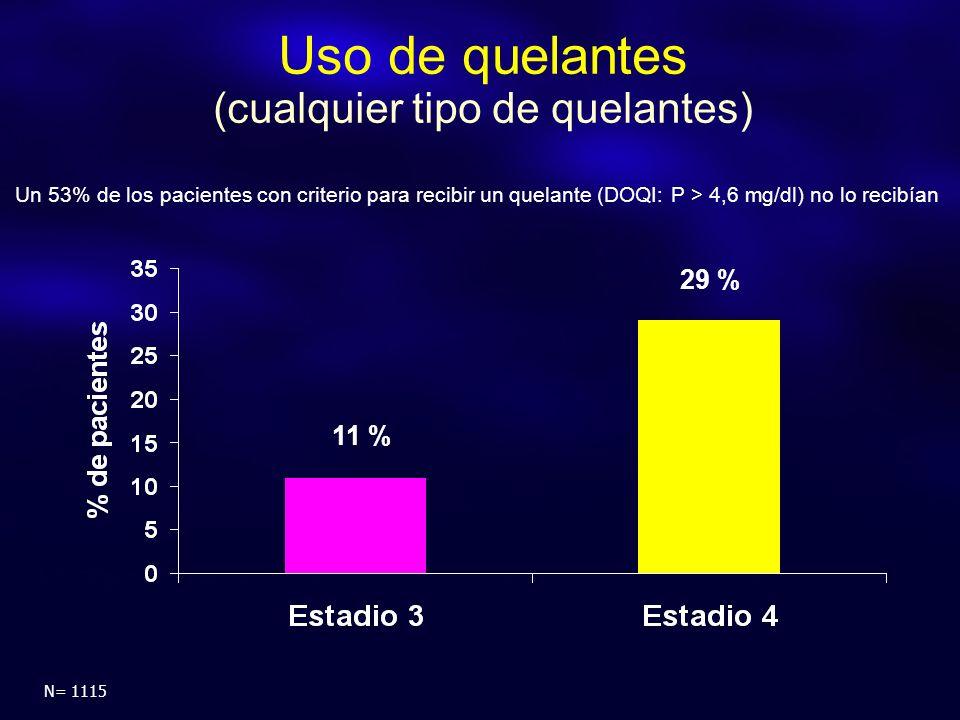Uso de quelantes (cualquier tipo de quelantes) 29 % 11 % N= 1115 Un 53% de los pacientes con criterio para recibir un quelante (DOQI: P > 4,6 mg/dl) no lo recibían