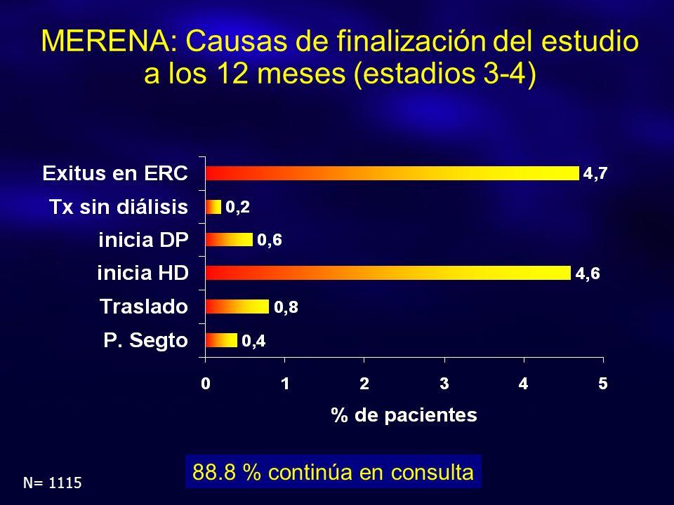 MERENA: Causas de finalización del estudio a los 12 meses (estadios 3-4) N= 1115 88.8 % continúa en consulta