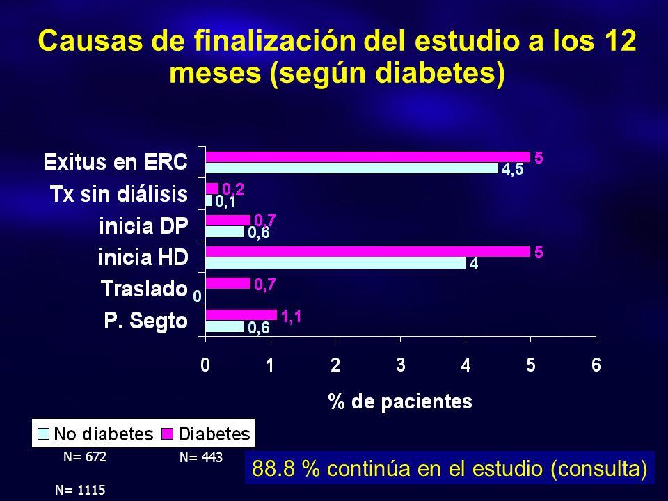 Causas de finalización del estudio a los 12 meses (según diabetes) N= 1115 88.8 % continúa en el estudio (consulta) N= 672 N= 443