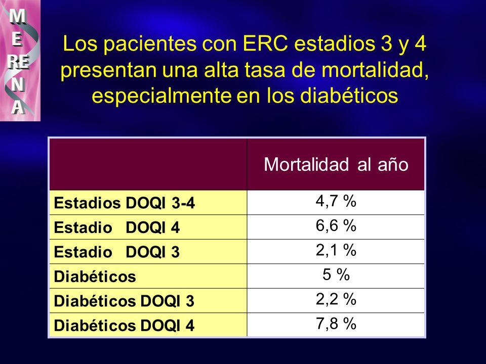 Los pacientes con ERC estadios 3 y 4 presentan una alta tasa de mortalidad, especialmente en los diabéticos Mortalidad al año Estadios DOQI 3-4 4,7 %