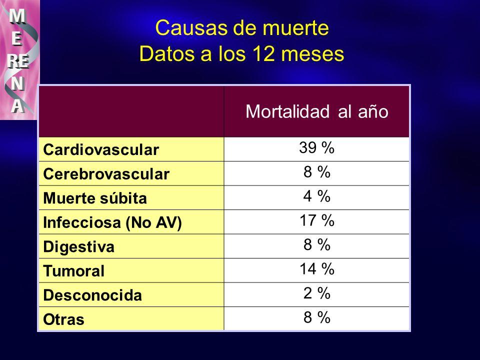 Causas de muerte Datos a los 12 meses Mortalidad al año Cardiovascular 39 % Cerebrovascular 8 % Muerte súbita 4 % Infecciosa (No AV) 17 % Digestiva 8