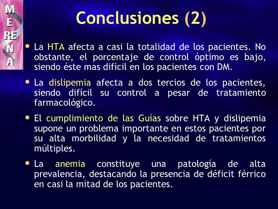 Conclusiones (2) La HTA afecta a casi la totalidad de los pacientes. No obstante, el porcentaje de control óptimo es bajo, siendo éste mas difícil en