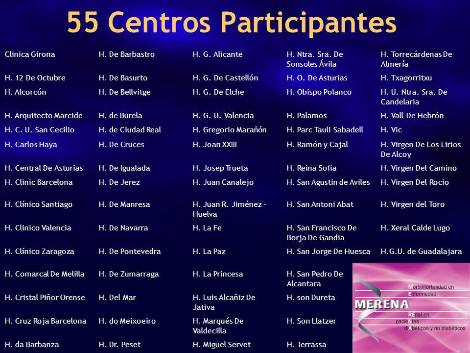 55 Centros Participantes Clinica GironaH. De BarbastroH. G. AlicanteH. Ntra. Sra. De Sonsoles Ávila H. Torrecárdenas De Almería H. 12 De OctubreH. De