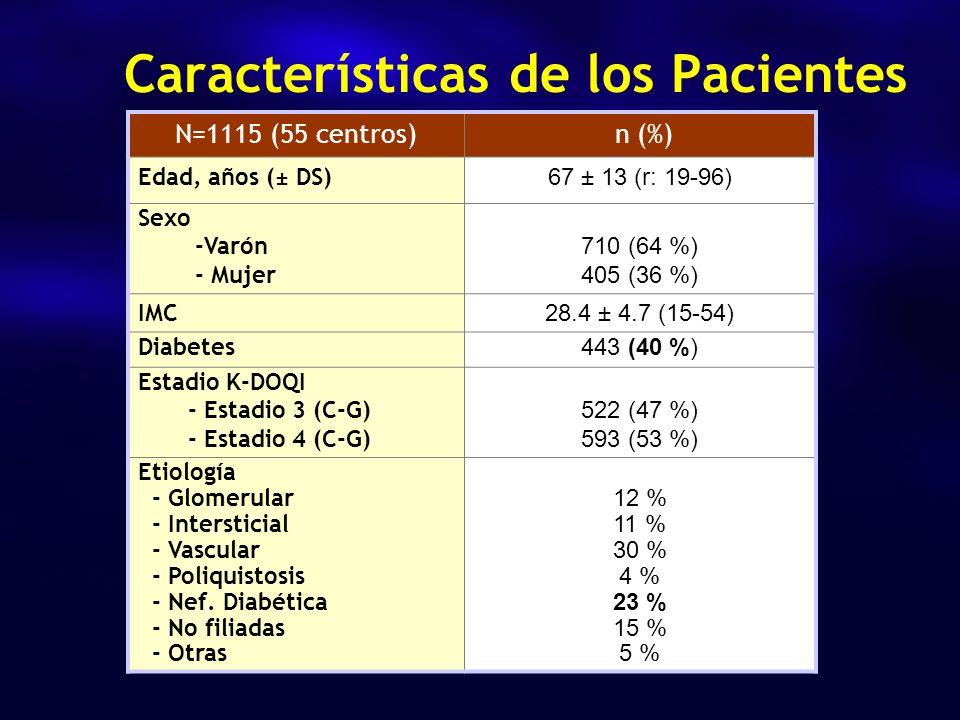 Características de los Pacientes N=1115 (55 centros) n (%) Edad, años (± DS) 67 ± 13 (r: 19-96) Sexo -Varón - Mujer 710 (64 %) 405 (36 %) IMC 28.4 ± 4.7 (15-54) Diabetes 443 (40 %) Estadio K-DOQI - Estadio 3 (C-G) - Estadio 4 (C-G) 522 (47 %) 593 (53 %) Etiología - Glomerular - Intersticial - Vascular - Poliquistosis - Nef.