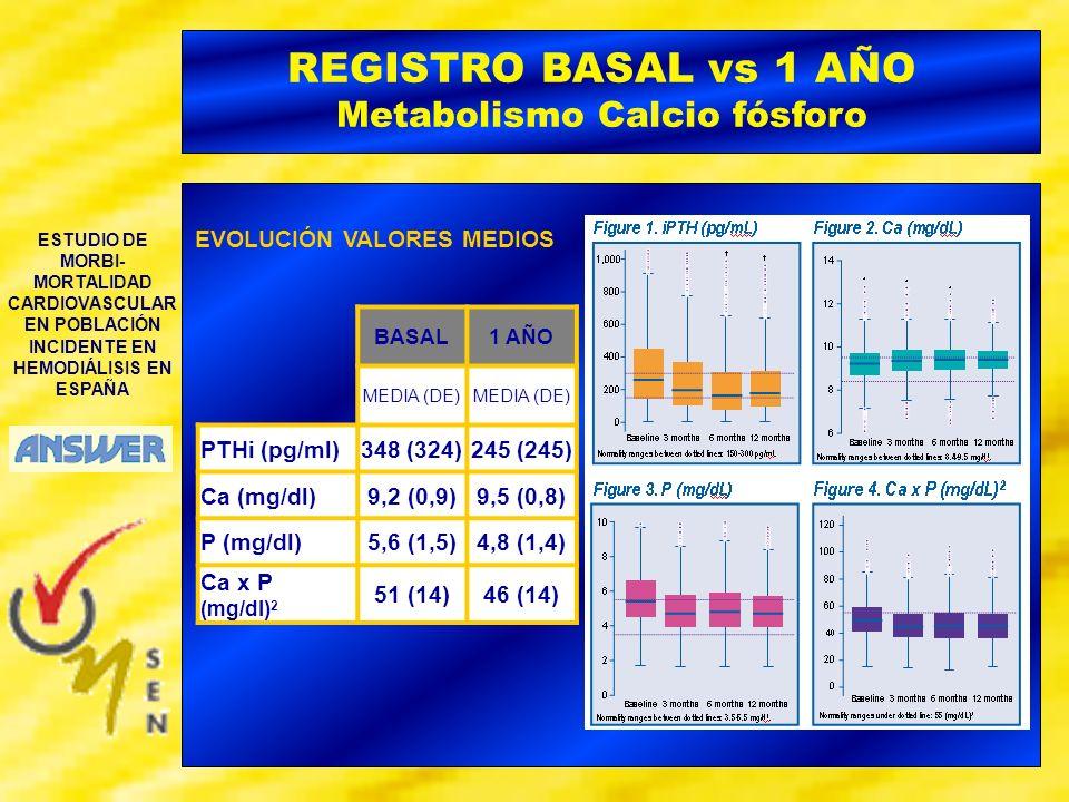 ESTUDIO DE MORBI- MORTALIDAD CARDIOVASCULAR EN POBLACIÓN INCIDENTE EN HEMODIÁLISIS EN ESPAÑA REGISTRO BASAL vs 1 AÑO Metabolismo Calcio fósforo EVOLUC