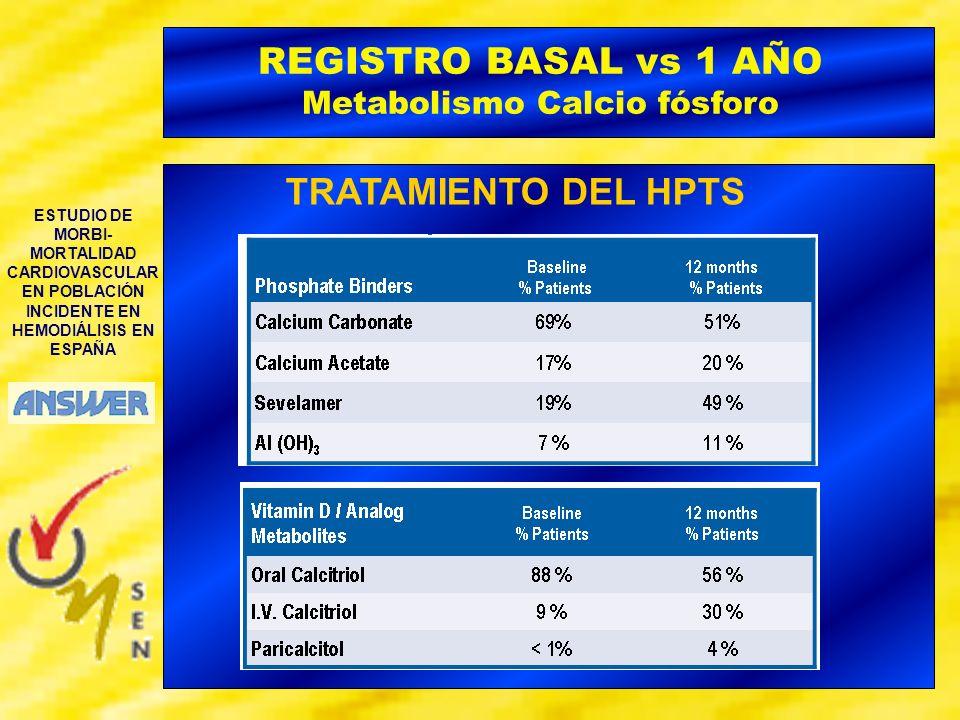 ESTUDIO DE MORBI- MORTALIDAD CARDIOVASCULAR EN POBLACIÓN INCIDENTE EN HEMODIÁLISIS EN ESPAÑA REGISTRO BASAL vs 1 AÑO Metabolismo Calcio fósforo TRATAM