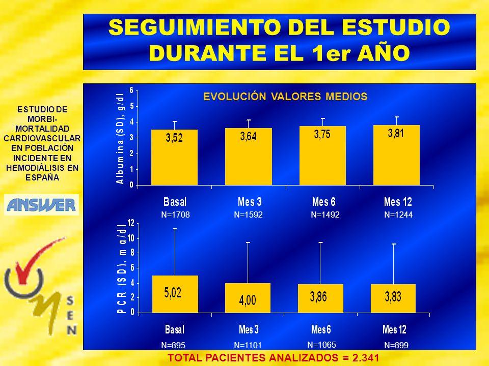 ESTUDIO DE MORBI- MORTALIDAD CARDIOVASCULAR EN POBLACIÓN INCIDENTE EN HEMODIÁLISIS EN ESPAÑA SEGUIMIENTO DEL ESTUDIO DURANTE EL 1er AÑO TOTAL PACIENTE