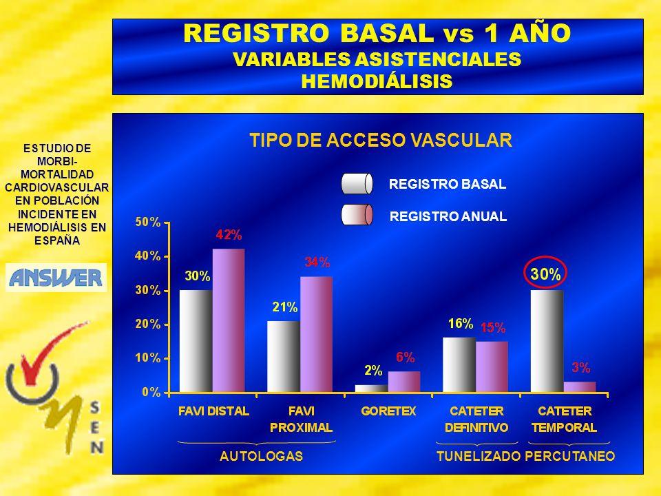 ESTUDIO DE MORBI- MORTALIDAD CARDIOVASCULAR EN POBLACIÓN INCIDENTE EN HEMODIÁLISIS EN ESPAÑA TIPO DE ACCESO VASCULAR REGISTRO BASAL vs 1 AÑO VARIABLES