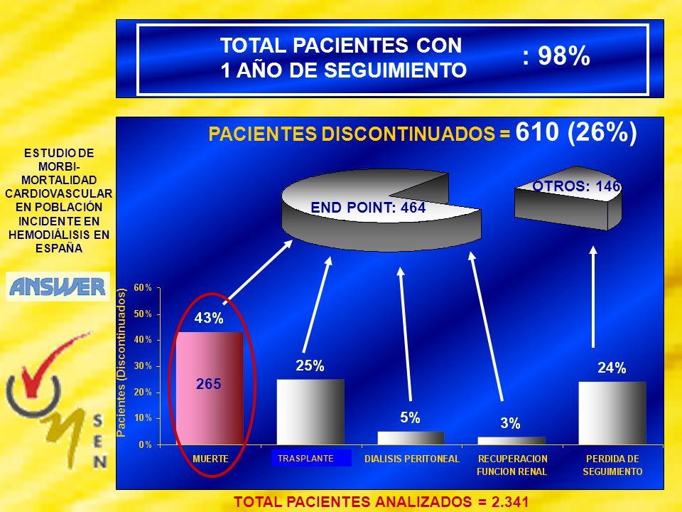 ESTUDIO DE MORBI- MORTALIDAD CARDIOVASCULAR EN POBLACIÓN INCIDENTE EN HEMODIÁLISIS EN ESPAÑA PACIENTES DISCONTINUADOS = 610 (26%) TOTAL PACIENTES ANAL