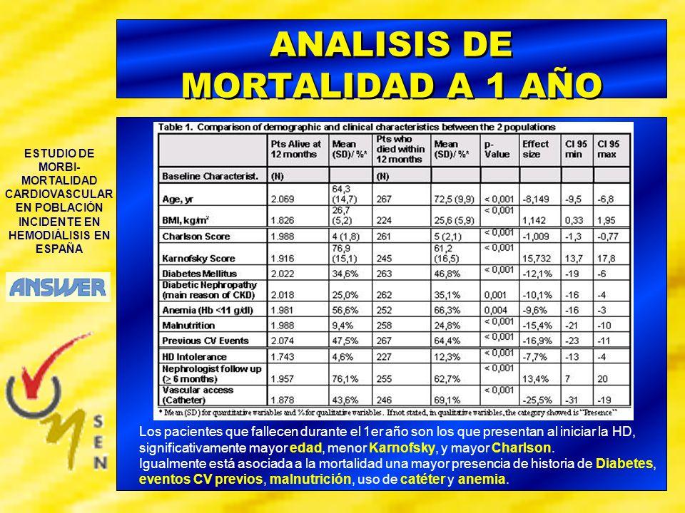 ESTUDIO DE MORBI- MORTALIDAD CARDIOVASCULAR EN POBLACIÓN INCIDENTE EN HEMODIÁLISIS EN ESPAÑA ANALISIS DE MORTALIDAD A 1 AÑO Los pacientes que fallecen