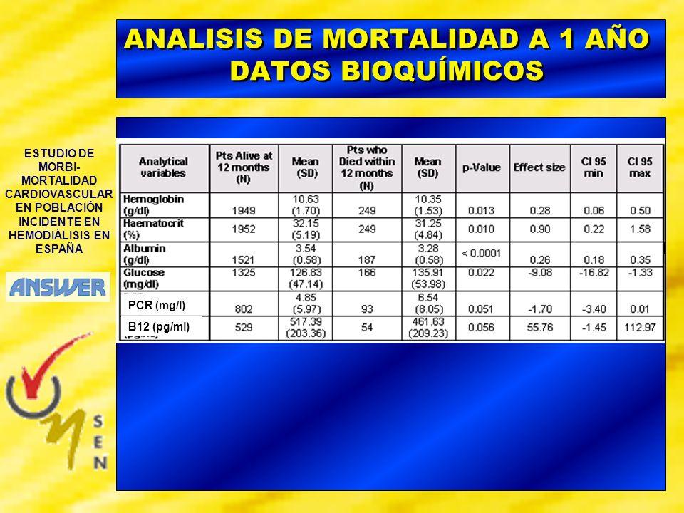 ESTUDIO DE MORBI- MORTALIDAD CARDIOVASCULAR EN POBLACIÓN INCIDENTE EN HEMODIÁLISIS EN ESPAÑA ANALISIS DE MORTALIDAD A 1 AÑO DATOS BIOQUÍMICOS PCR (mg/