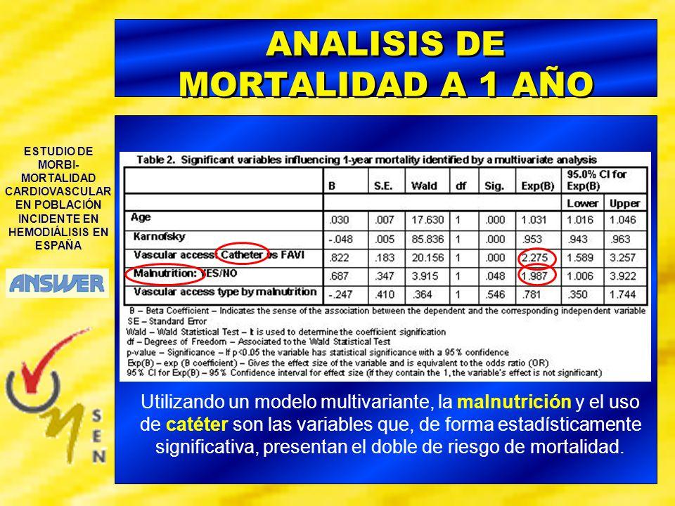 ESTUDIO DE MORBI- MORTALIDAD CARDIOVASCULAR EN POBLACIÓN INCIDENTE EN HEMODIÁLISIS EN ESPAÑA ANALISIS DE MORTALIDAD A 1 AÑO Utilizando un modelo multi