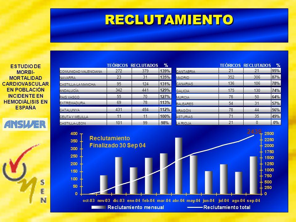 ESTUDIO DE MORBI- MORTALIDAD CARDIOVASCULAR EN POBLACIÓN INCIDENTE EN HEMODIÁLISIS EN ESPAÑA PACIENTES DISCONTINUADOS = 610 (26%) TOTAL PACIENTES ANALIZADOS = 2.341 Pacientes (Discontinuados) END POINT: 464 OTROS: 146 265 TOTAL PACIENTES CON 1 AÑO DE SEGUIMIENTO : 98% TRASPLANTE
