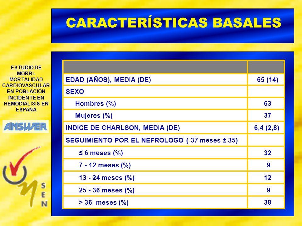 ESTUDIO DE MORBI- MORTALIDAD CARDIOVASCULAR EN POBLACIÓN INCIDENTE EN HEMODIÁLISIS EN ESPAÑA EDAD (AÑOS), MEDIA (DE) 65 (14) SEXO Hombres (%) 63 Mujer