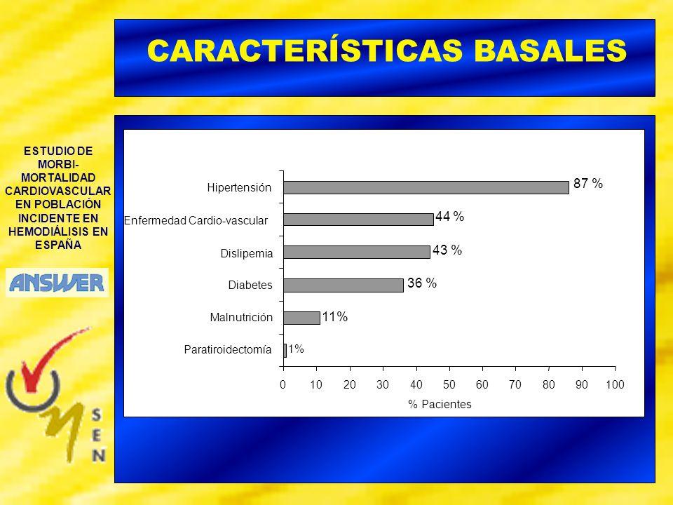 ESTUDIO DE MORBI- MORTALIDAD CARDIOVASCULAR EN POBLACIÓN INCIDENTE EN HEMODIÁLISIS EN ESPAÑA MEDIA (DE) GLUCOSA (mg/dl) 114 (46) COLESTEROL (mg/dl) 169 (43) COLESTEROL HDL (mg/dl) 47 (18) COLESTEROL LDL (mg/dl) 102 (37) TRIGLICERIDOS (mg/dl) 134 (70) ALBUMINA (g/dl) 3,5 (0,6) CREATININA (mg/dl) 6,9 (2,5) UREA SERICA (mg/dl) 138 (47) PROTEINA C REACTIVA (mg/l) 4,9 (6,2) CARACTERÍSTICAS BASALES