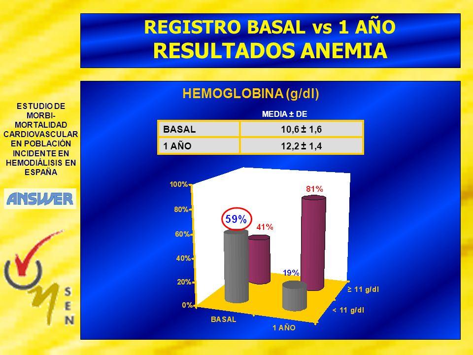 ESTUDIO DE MORBI- MORTALIDAD CARDIOVASCULAR EN POBLACIÓN INCIDENTE EN HEMODIÁLISIS EN ESPAÑA REGISTRO BASAL vs 1 AÑO ANEMIA HEMOGLOBINA HEMATOCRITO FERRITINAIST 12,2 ± 1,41 AÑO 10,6 ± 1,6BASAL MEDIA ± DE 427 ± 3041 AÑO 236 ± 239BASAL MEDIA ± DE 37 ± 41 AÑO 32 ± 5BASAL MEDIA ± DE 31 ± 141 AÑO 25 ± 13BASAL MEDIA ± DE