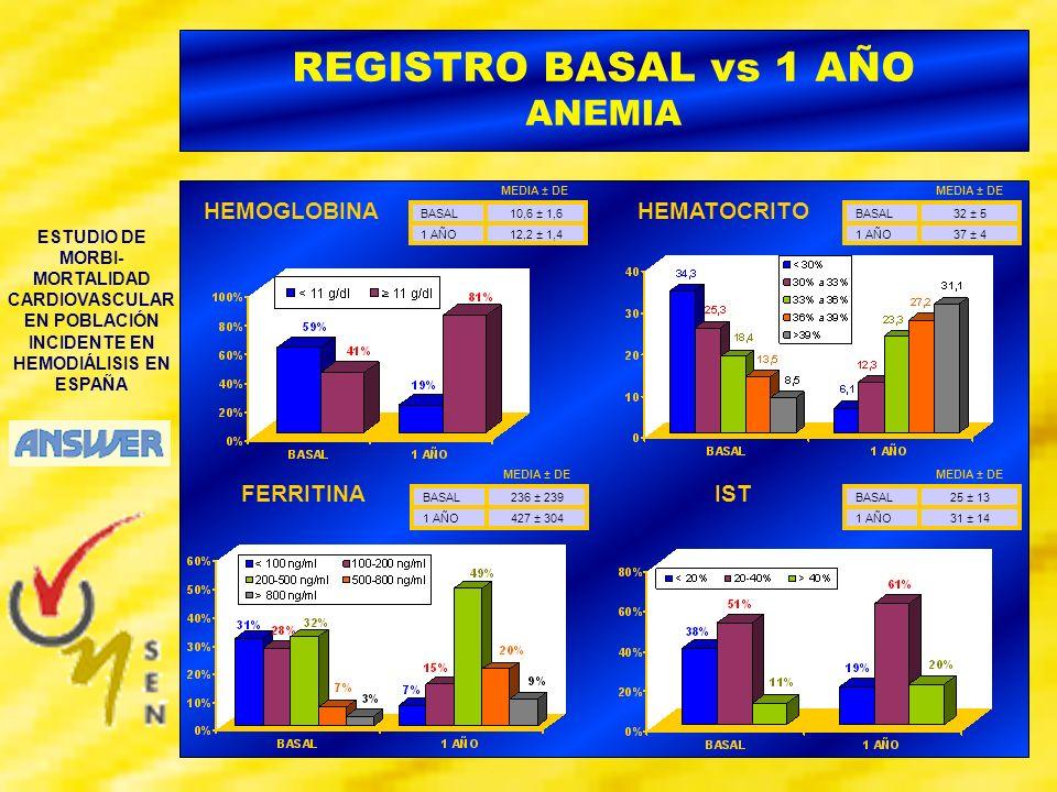 ESTUDIO DE MORBI- MORTALIDAD CARDIOVASCULAR EN POBLACIÓN INCIDENTE EN HEMODIÁLISIS EN ESPAÑA REGISTRO BASAL vs 1 AÑO Metabolismo Calcio fósforo EVOLUCIÓN VALORES MEDIOS BASAL1 AÑO MEDIA (DE) PTHi (pg/ml)348 (324)245 (245) Ca (mg/dl)9,2 (0,9)9,5 (0,8) P (mg/dl)5,6 (1,5)4,8 (1,4) Ca x P (mg/dl) 2 51 (14)46 (14)