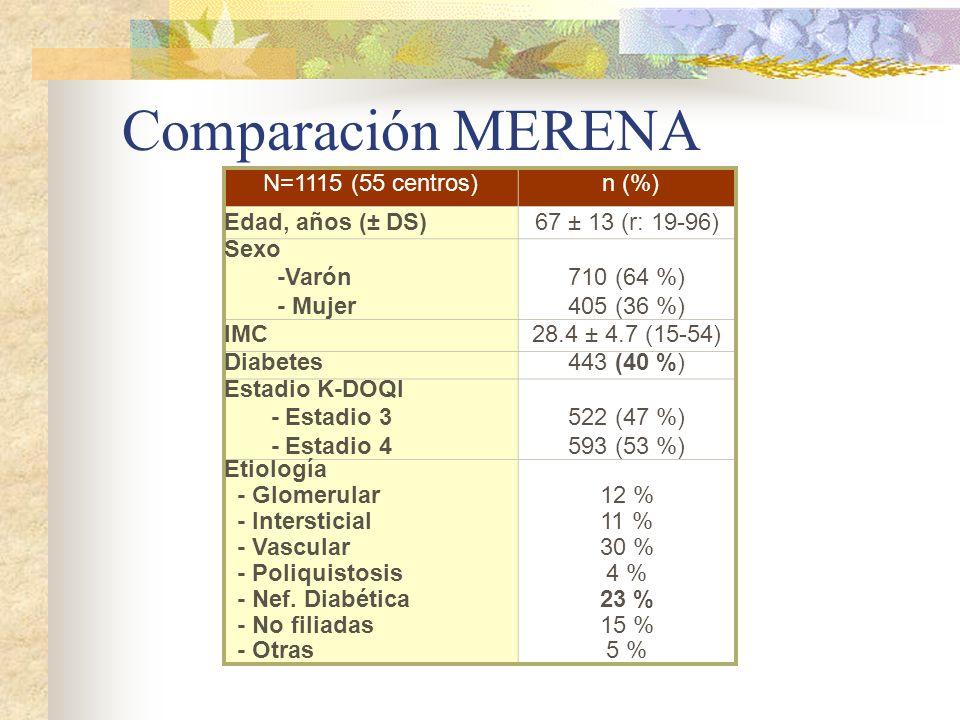 Comparación MERENA N=1115 (55 centros) n (%) Edad, años (± DS)67 ± 13 (r: 19-96) Sexo -Varón - Mujer 710 (64 %) 405 (36 %) IMC28.4 ± 4.7 (15-54) Diabe