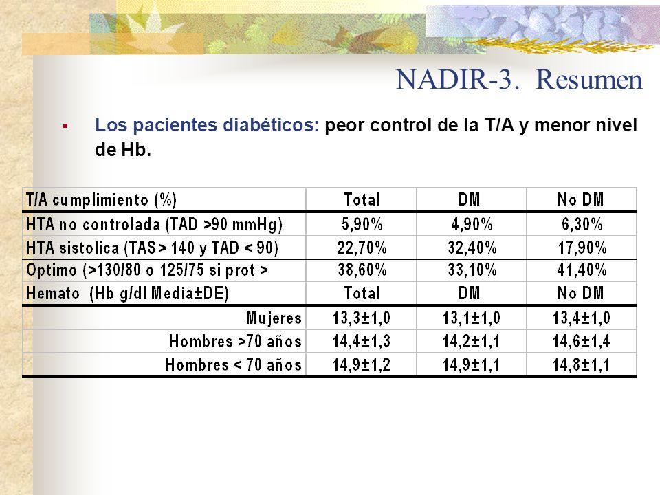 Los pacientes diabéticos: peor control de la T/A y menor nivel de Hb. NADIR-3. Resumen