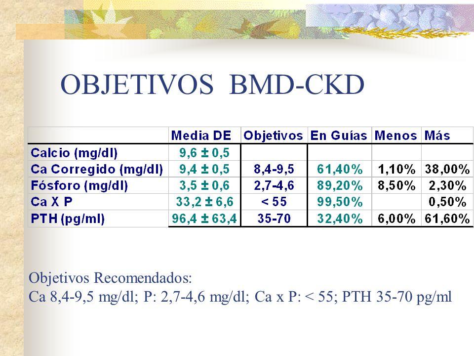 OBJETIVOS BMD-CKD Objetivos Recomendados: Ca 8,4-9,5 mg/dl; P: 2,7-4,6 mg/dl; Ca x P: < 55; PTH 35-70 pg/ml