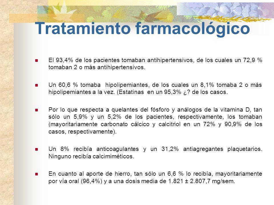 Tratamiento farmacológico El 93,4% de los pacientes tomaban antihipertensivos, de los cuales un 72,9 % tomaban 2 o más antihipertensivos. Un 60,6 % to