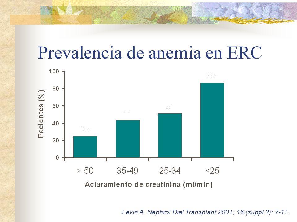 Comparación MERENA N=1115 (55 centros) n (%) Edad, años (± DS)67 ± 13 (r: 19-96) Sexo -Varón - Mujer 710 (64 %) 405 (36 %) IMC28.4 ± 4.7 (15-54) Diabetes443 (40 %) Estadio K-DOQI - Estadio 3 - Estadio 4 522 (47 %) 593 (53 %) Etiología - Glomerular - Intersticial - Vascular - Poliquistosis - Nef.