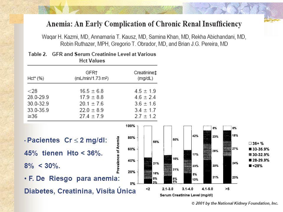 Pacientes Cr 2 mg/dl: 45% tienen Hto < 36%. 8% < 30%. F. De Riesgo para anemia: Diabetes, Creatinina, Visita Única